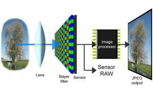 Kích thước cảm biến được dùng trong camera quan sát